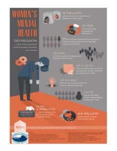 MH Awareness - Womens Health Poster